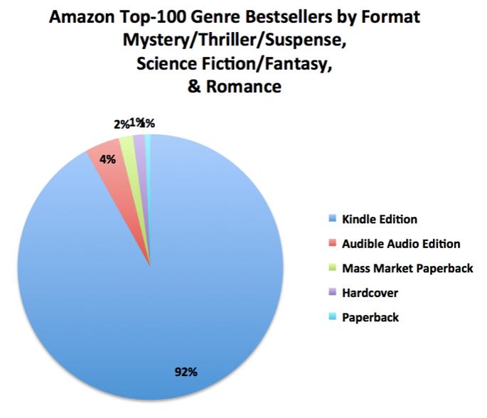 Estatísticas da Amazon