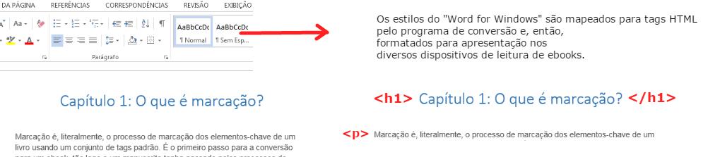marcação html para ebooks