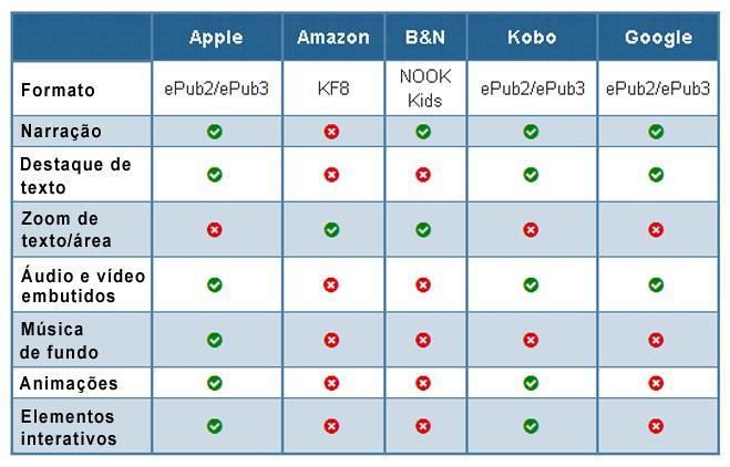 Tabela de ebooks infantis