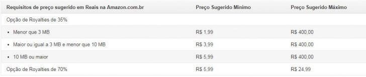 Preços de ebooks na Amazon