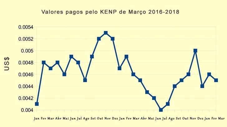 kenp amazon 2018 março